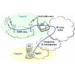 AP-GS1004A - VoIP-GSM шлюз, 4 GSM канала, SIP & H.323, CallBack, SMS. Порты Ethernet 2x10/100 Mbps